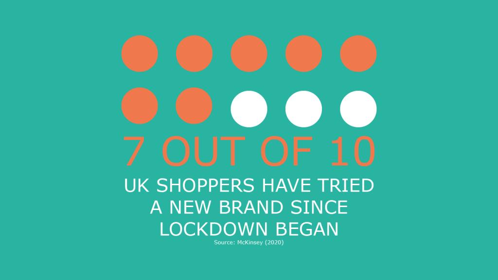 UK Shoppers Statistic