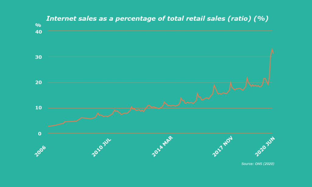 Internet sales as a percentage of total sales graphic