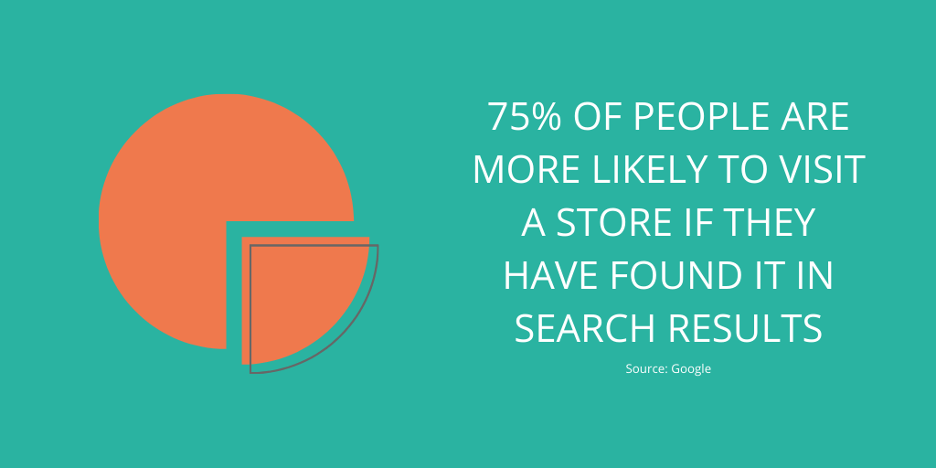 graph: 75% of people are more likely to visit a store if they have found it in search results