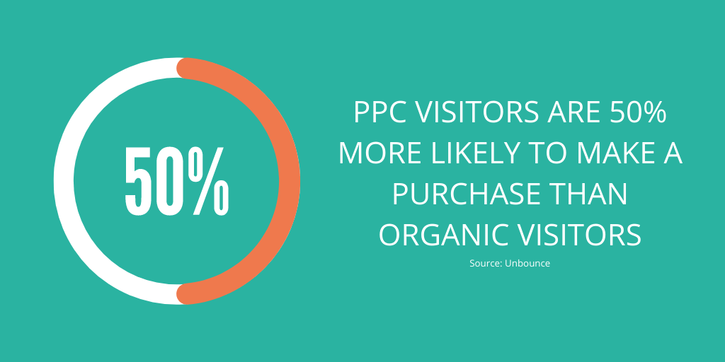 graph: PPC visitors are 50% more likely to make a purchase than organic visitors